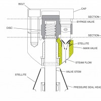 Main Stop valve upgrade | Steam Turbine Retrofits