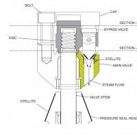 Main Stop valve upgrade | Steam Turbine Retrofits