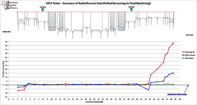 DFLP Rotor Straightening
