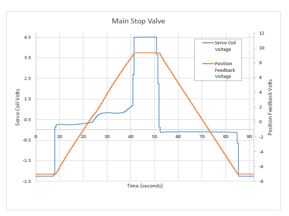 Main Stop Valve Graph | Steam Turbine Valve Actuator Diagnostics