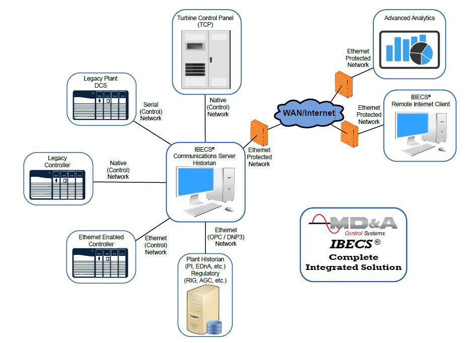 IBECS System Web | Power Plant Control and Monitoring