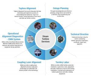 Overhaul Steam Turbine Services
