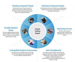 Steam Turbine Repairs