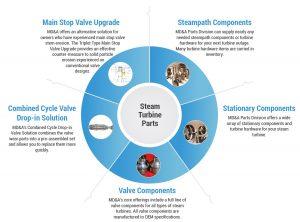 Steam Turbine Parts Solutions