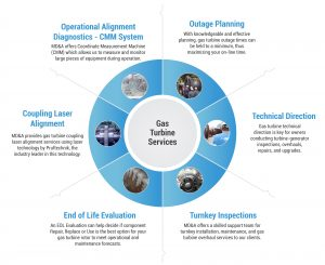 Overhaul Gas Turbine Services