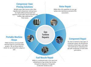 Overhaul Gas Turbine Repairs