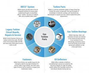 Gas Turbine Parts Solutions